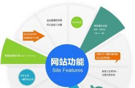 【营销网站】外贸网站推广营销型网站的盈利关键点是什么