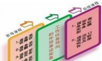 【外贸知识】外贸推广/最全:390种外贸单证名称中英文互译