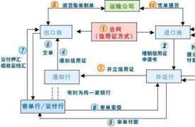 【外贸知识】60大L/C经典问题