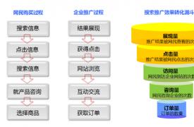 【SEO知识】竞价账户漏斗原理分析与优化