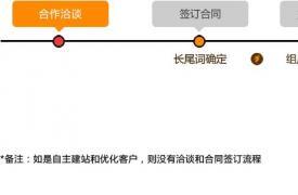 【外贸快车】外贸快车服务流程是怎样?|厦门外贸快车电话