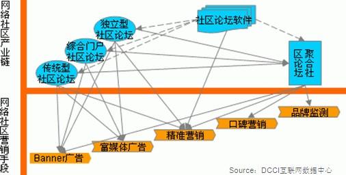 【国内SNS】中国目前知名的SNS社区有哪些?