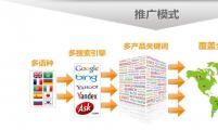 网上寻找客户的技巧及外贸推广的方法(关于关键词)(转载)