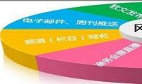 【外贸资讯】电子商务类厦门网站推广成了日益重要的话题