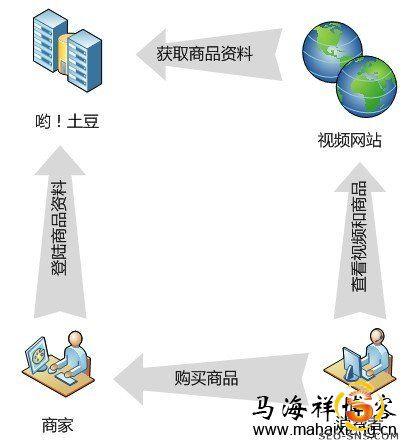 与互联网视频网站的合作方案