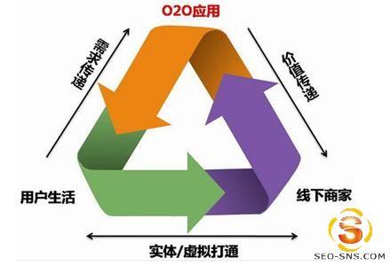 购物O2O模式的发展核心是粉丝服务+本地化-马海祥博客