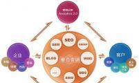 【网络营销】做好网络整合营销的六个基本要求