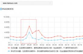 【搜索引擎优化】影响网站流量的10个SEO优化点
