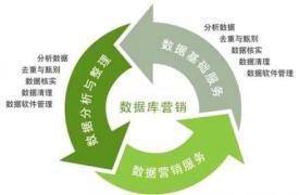 【网络营销】精准数据库营销的四个步骤