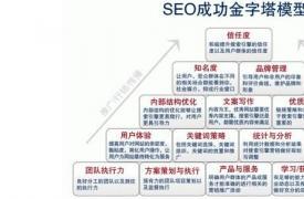 【SEO优化】厦门SEO需要注意的十条黄金定律