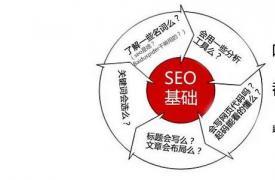 SEO优化基础教程(一):关键词、主关键词、长尾关键词