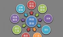 【网络营销】分析网络营销十点必备技巧