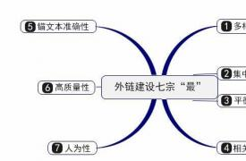 【外链建设】网站外链怎么做?如何给网站做外链推广优化