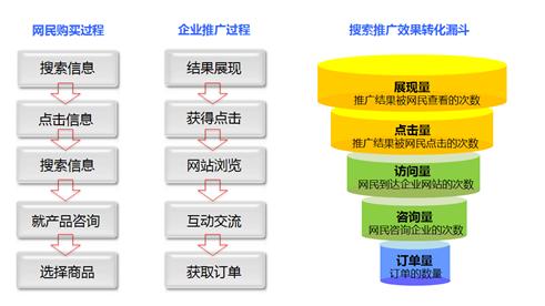 【网络营销】网络营销概述及实施步骤