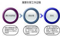 【网络营销】国内几大搜索引擎的网站收录提交入口