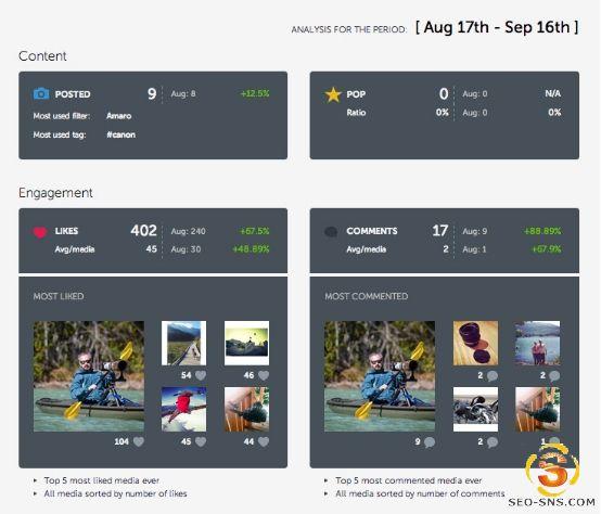 Instagram帖子创建,管理,分析的使用工具全都在这里了