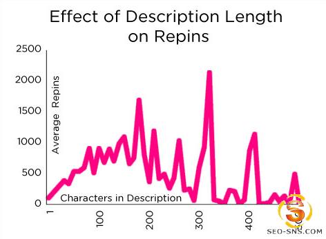 如何在Pinterest上获得更多的repin的机会(图)