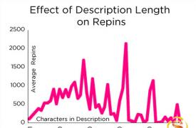 【SNS知识】如何在Pinterest上获得更多的repin的机会(图)