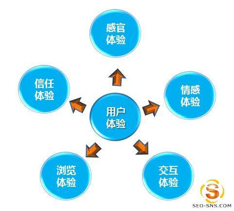 【电商知识】电子商务思考系列之怎样让用户信任你