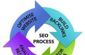【SEO知识】从用户体验行为出发进行网站销售流程优化