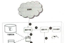 【SEO知识】搜索引擎原理:网络爬虫