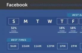 【SNS知识】6大社交平台发帖最佳时间表(随目标市场微调)