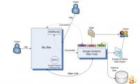 【SEO知识】影响Google Analytics页面数据收集统计因素