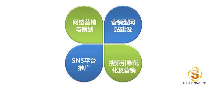 外贸网络营销,外贸网络营销方法,网络营销方法