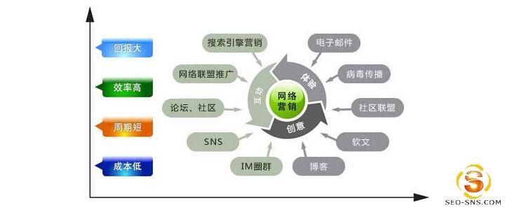 【网络营销】浅谈什么是追求式的网络营销?