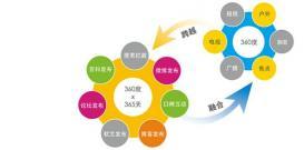 【国外SNS】社交媒体网络营销没效果?学学这些小技巧