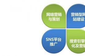 【国外SNS】记住:这些外贸网络营销方法在Facebook上没有效果