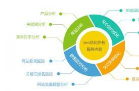 【SEO知识】浅谈如何写好一份SEO优化推广方案