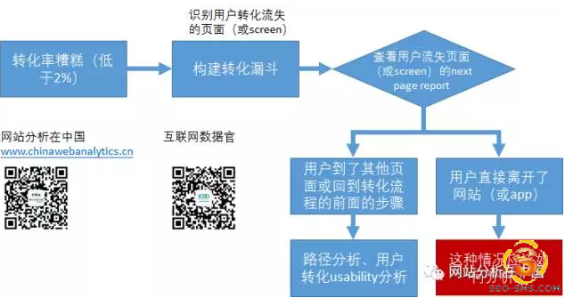 【数据分析】如何优化转化分析与转化漏斗