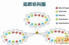 【厦门SEO顾问】推荐-站群如何选择服务器