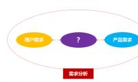 SEO顾问服务:解决网站用户需求到产品功能的转化