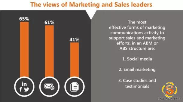 【ABM营销】为什么B2B企业需要ABS+ABM作为增长新动力?