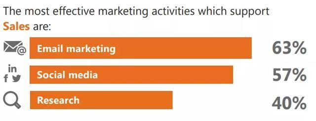 【ABM营销】为什么B2B企业需要ABS+ABM作为增长新动力? ABM营销先行者 王连发 ABM营销专家