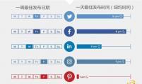 【SNS营销】不同行业海外社媒最佳发布时间?