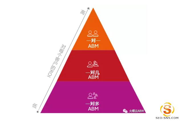 ABM的演变:三种不同类型ABM营销策略的崛起