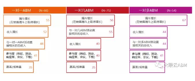 ABM营销策略Top级指标:漏斗、收入和参与度