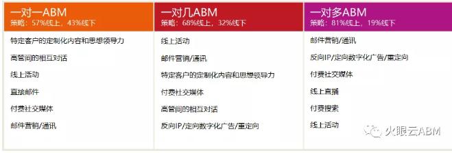 Top级ABM策略涵盖了广泛的线上线下渠道
