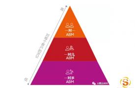 【ABM营销】高效营销获客,这三种ABM策略值得一试