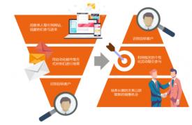 如何正确看待ABM营销与集客营销模式给企业带来的价值?